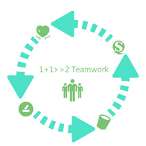 Teamwork Priority--Every tiny detail makes a big difference. 